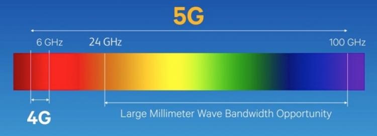 Víte, že síť 5G je smrtící technologií? Kupujete si ji a to může způsobit