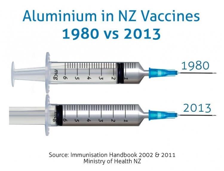 Po přečtení článku zjistíte, jakou dávku hliníku dostane vaše dítě z vakcíny